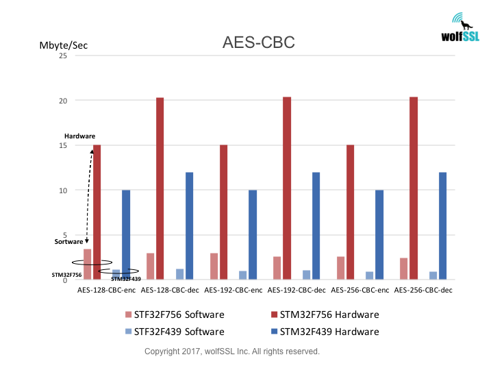 STM32 AES-CBC Benchmarks
