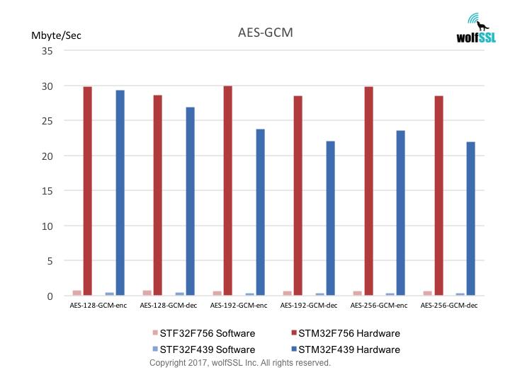 STM32 AES-GCM Benchmarks