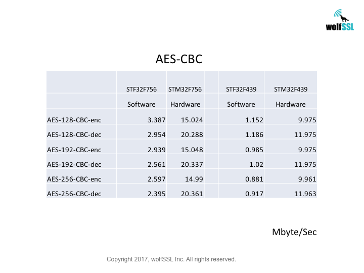 STM32 AES-CBC Benchmark Chart
