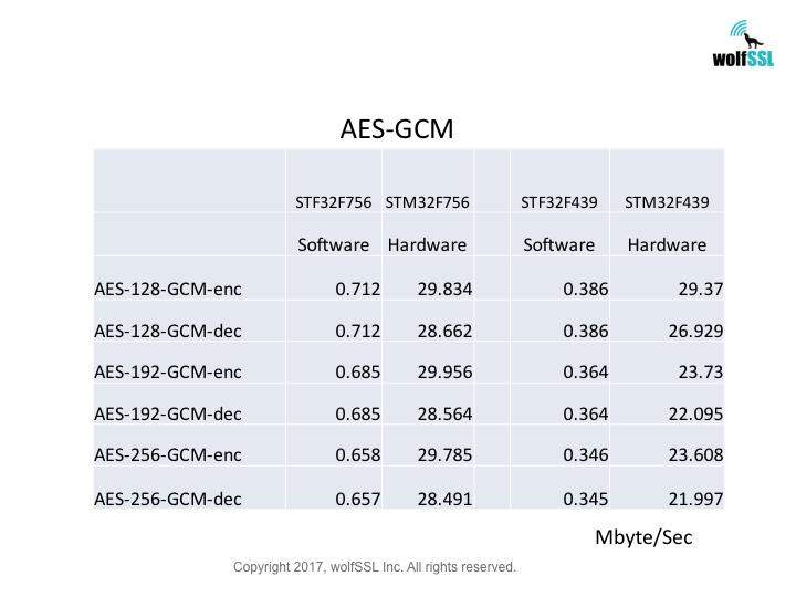 STM32 AES-GCM Benchmark Chart