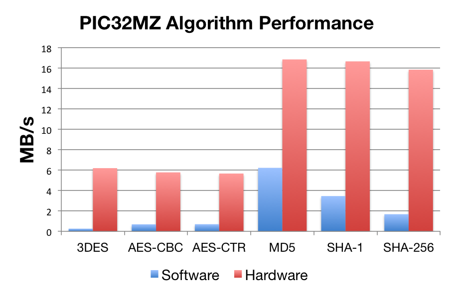 PIC32MZ Benchmarks