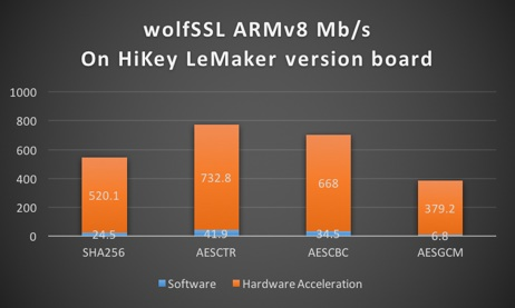 wolfSSL ARMv8 on HiKey LeMaker Board